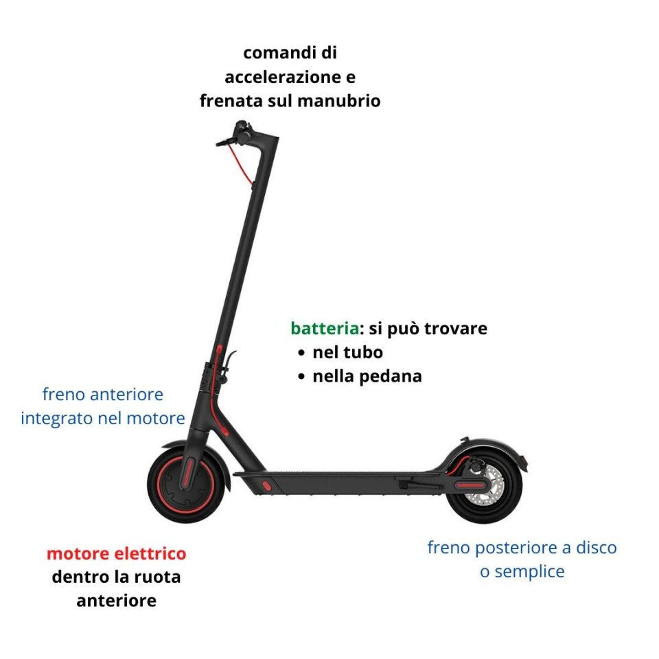 immagine infografica come funziona un monopattino elettrico