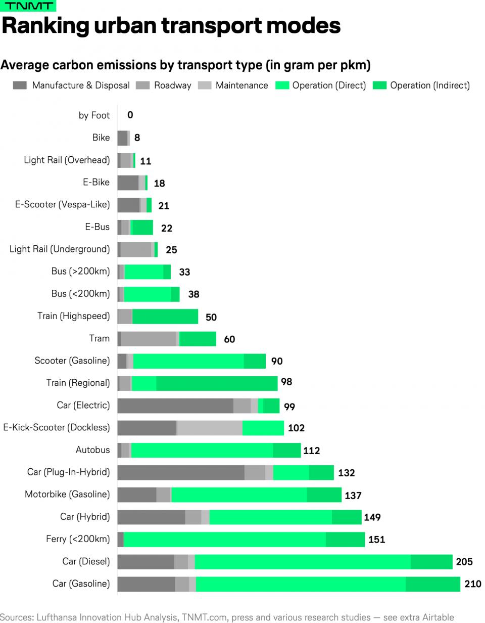infografica emissioni CO2 mezzi di trasporto monopattini elettrici