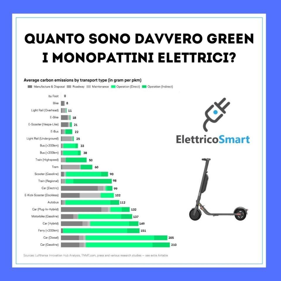 monopattini elettrici ecologici green elettricosmart ricerca copertina