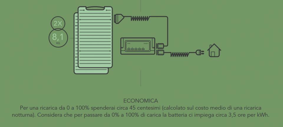infografica durata batteria dello scooter elettrico quanto dura e come si ricarica